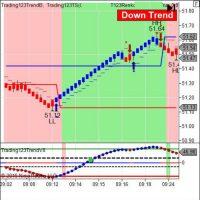 Торговый индикатор Auto Fibonacci Phenomenon