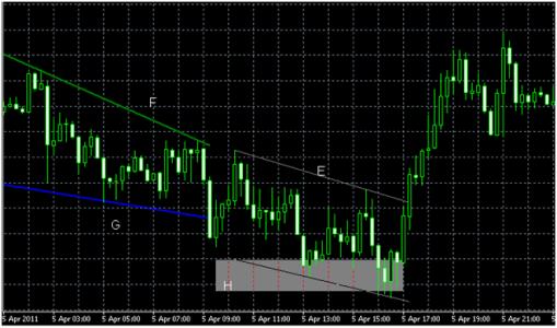 Индикаторы фигур форекса рынок золота форекс