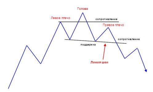 Форекс линия шеи как поставить несколько терминалов форекс