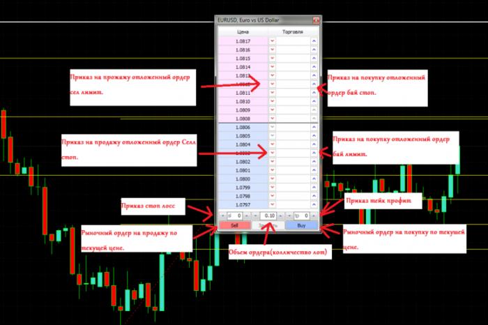 Торговля на форекс по стакану цен бинарные опционы во вконтакте
