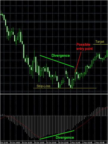 Торговля а форекс простые стратегии корреляция валютных пар на форекс